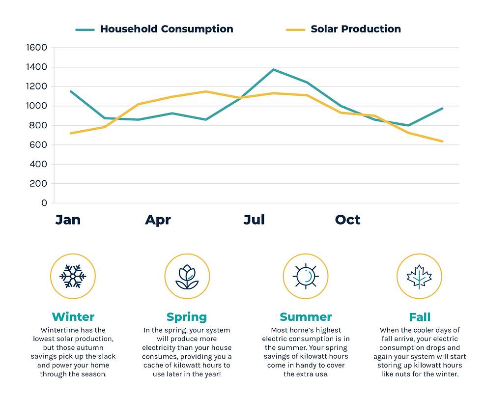 graph detailing solar consumption with text underneath detailing solar consumption per season with corresponding icons